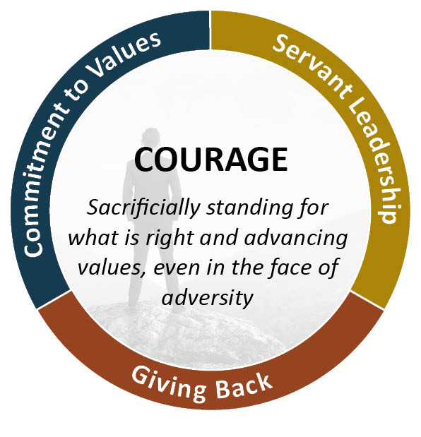 Investment Value - Courage