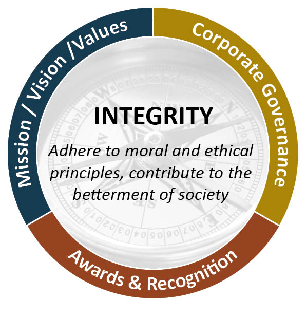 Investment Value - Integrity